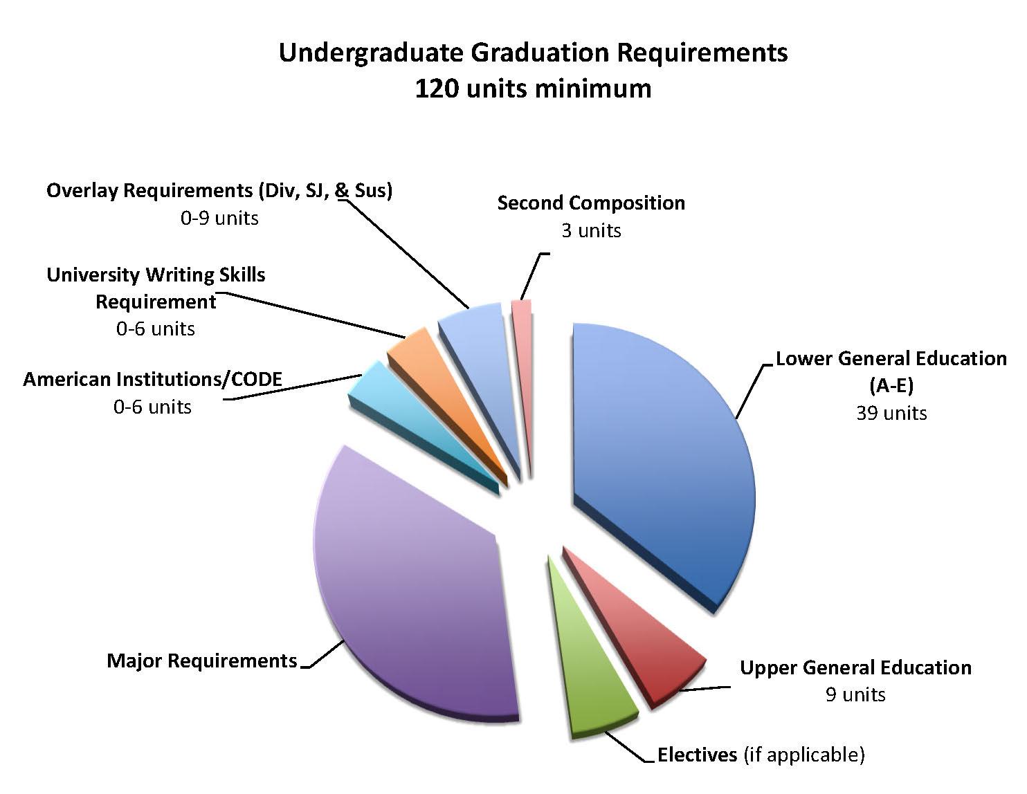 Grad Pie Chart - Updated