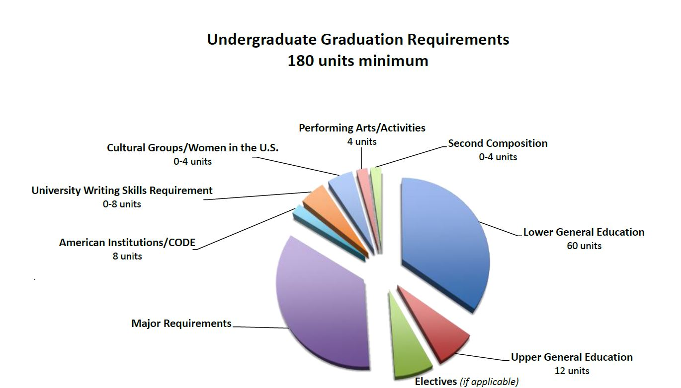 How to graduate pie chart nvjuhfo Image collections